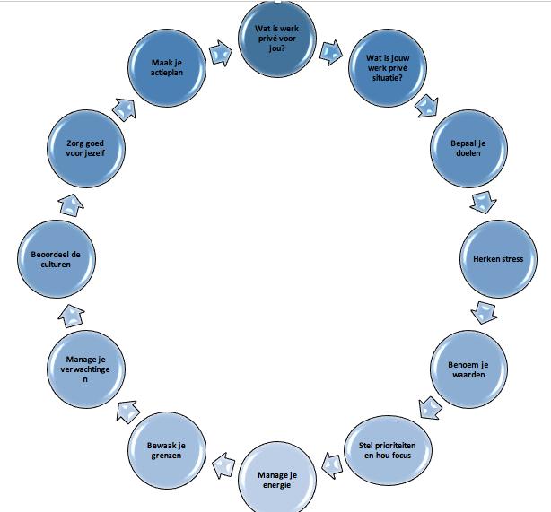 Aandacht voor werk privé balans is essentieel voor organisaties